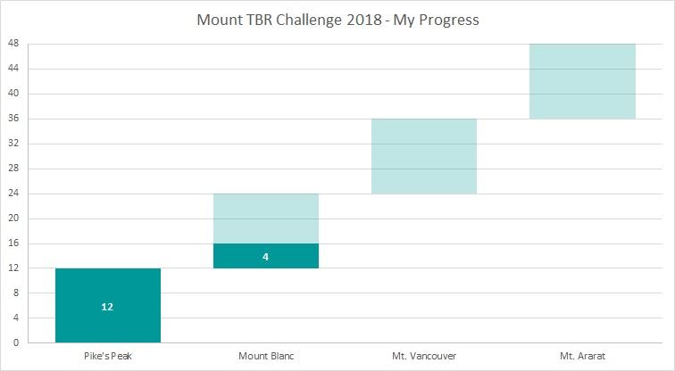 Mount TBR Mar 18