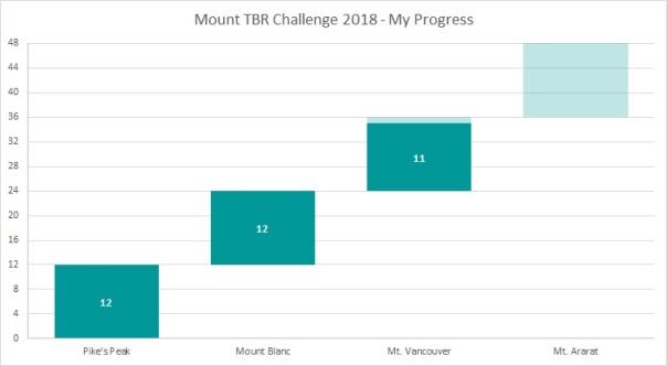 Mount TBR Jun 18
