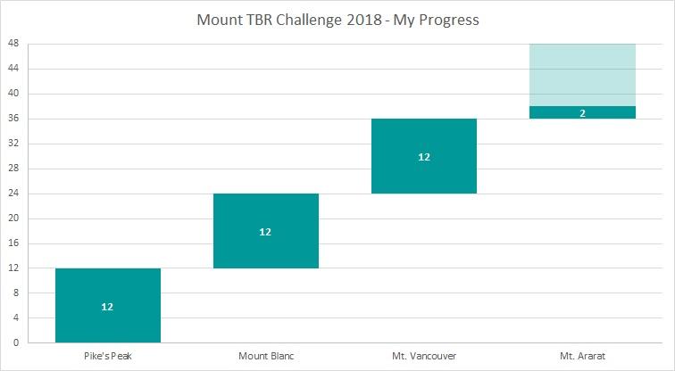 Mount TBR Jul 18