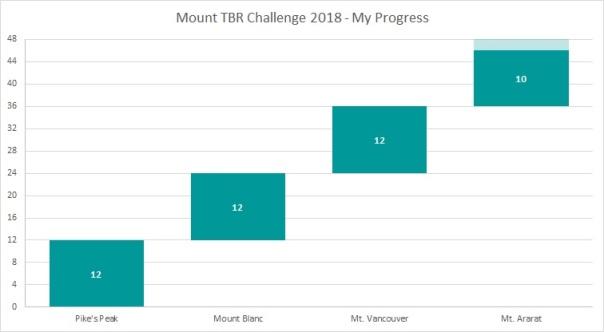Mount TBR Sep 18