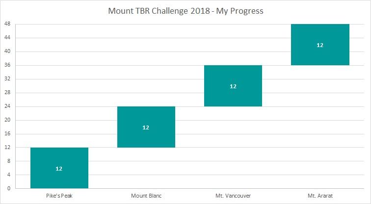 Mount TBR Nov 18